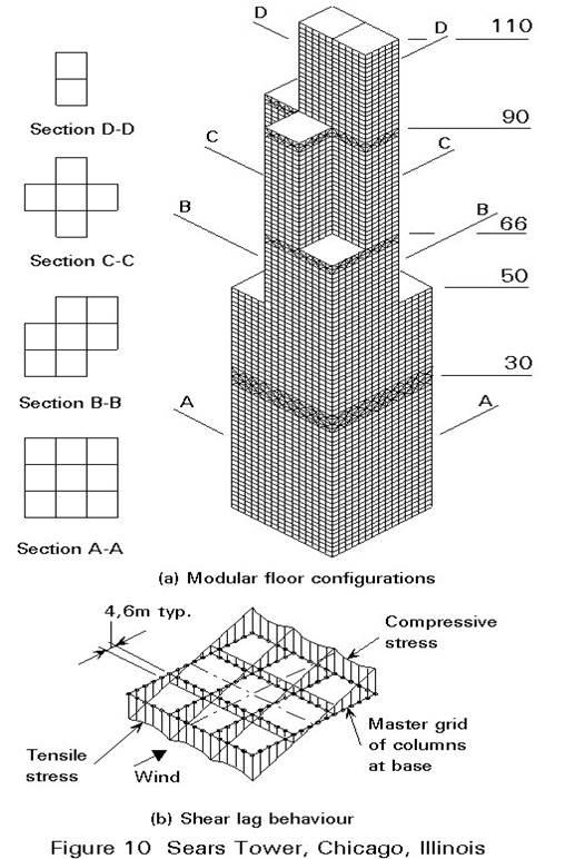 پاورپوینت سازه های بلند